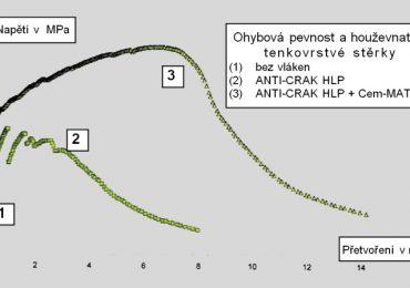 Ohybová pevnost a houževnatost tenkovrstvé stěrky